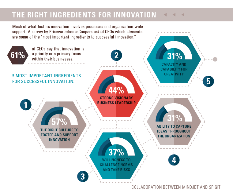 The Right ingredients for innovation